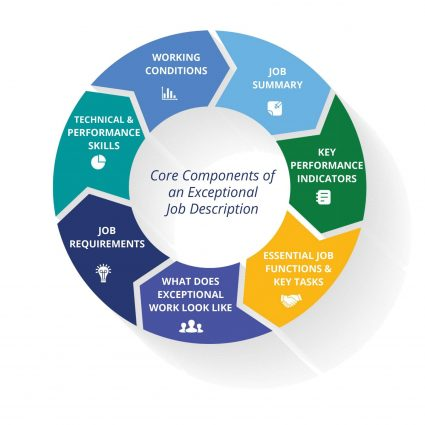 Core Components of an Exceptional Job Description